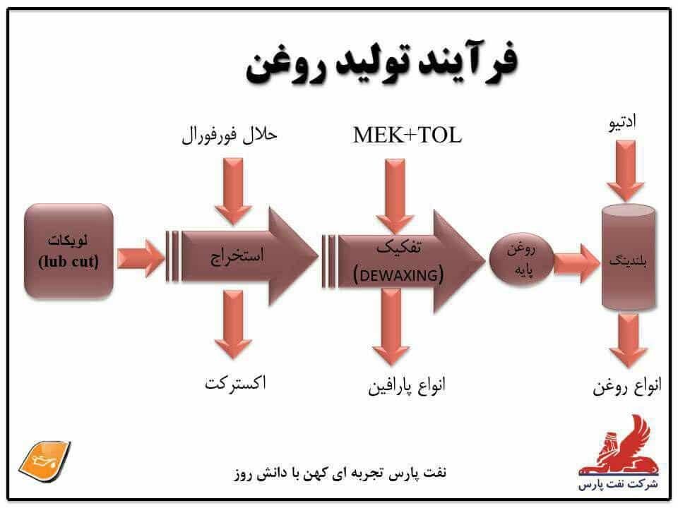 فرآیند تولید روغن پایه